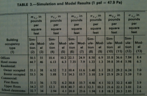 Simulation output.